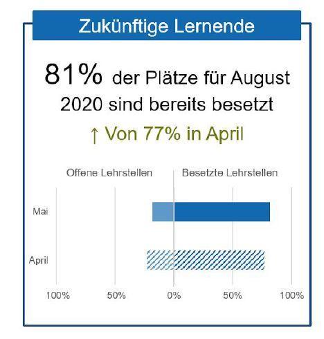 Die Abbildung zeigt, dass der Rekrutierungsprozess für neue Berufslernende in die richtigeRichtung geht: 81% (77% im April) der angebotenen Lehrstellen waren im Mai bereits besetzt.